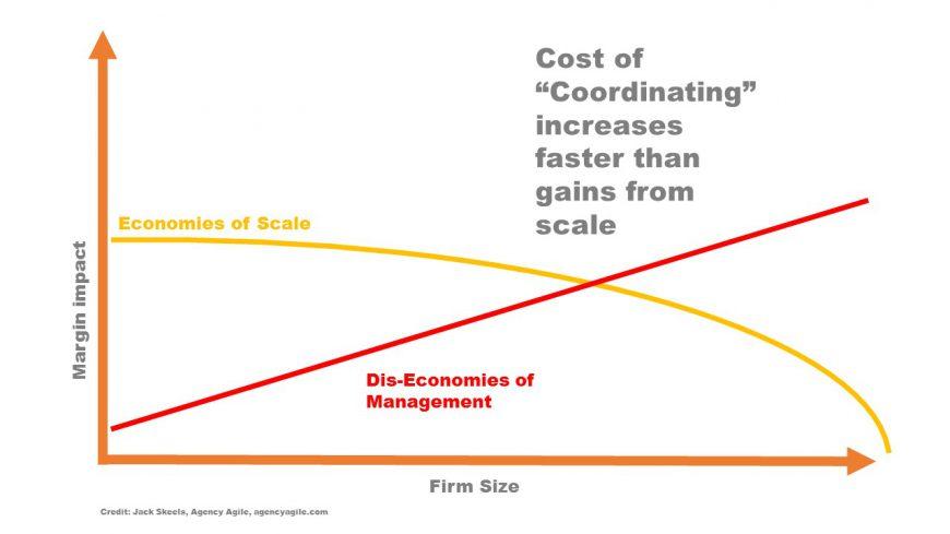 Agency size matters